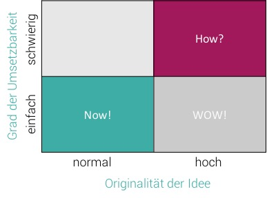 Das Now-Wow-How Portfolio ist eine effiziente Methode um Ideen zu bewerten.