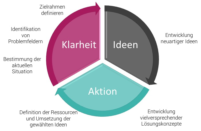 Das Prozessmodell von Creative Problem Solving unterteilt sich in drei Phasen.