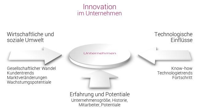 Unternehmen benötigen Innovationen, da es viele Einflüsse von außerhalb und auch innerhalb des Unternehmens gibt.