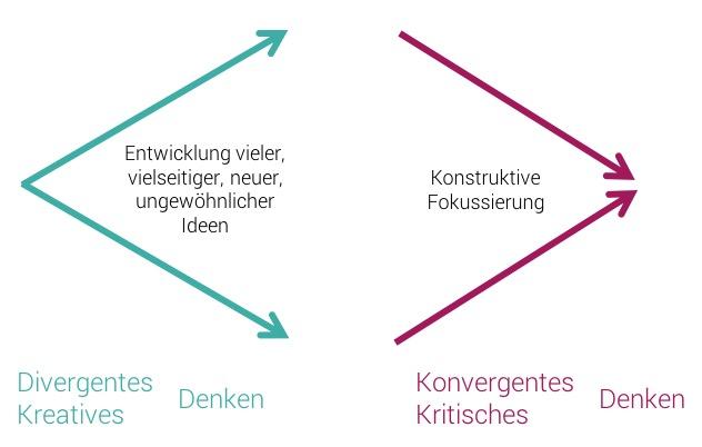 Bedeutung von divergentem und konvergentem Denken