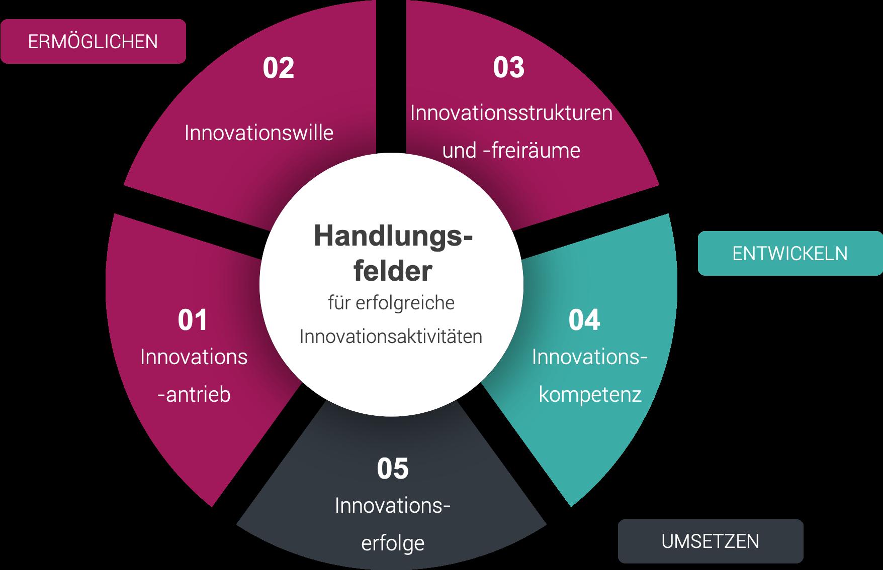 GrowFact arbeitet mit einem fünfteiligen Innovationsmodell.
