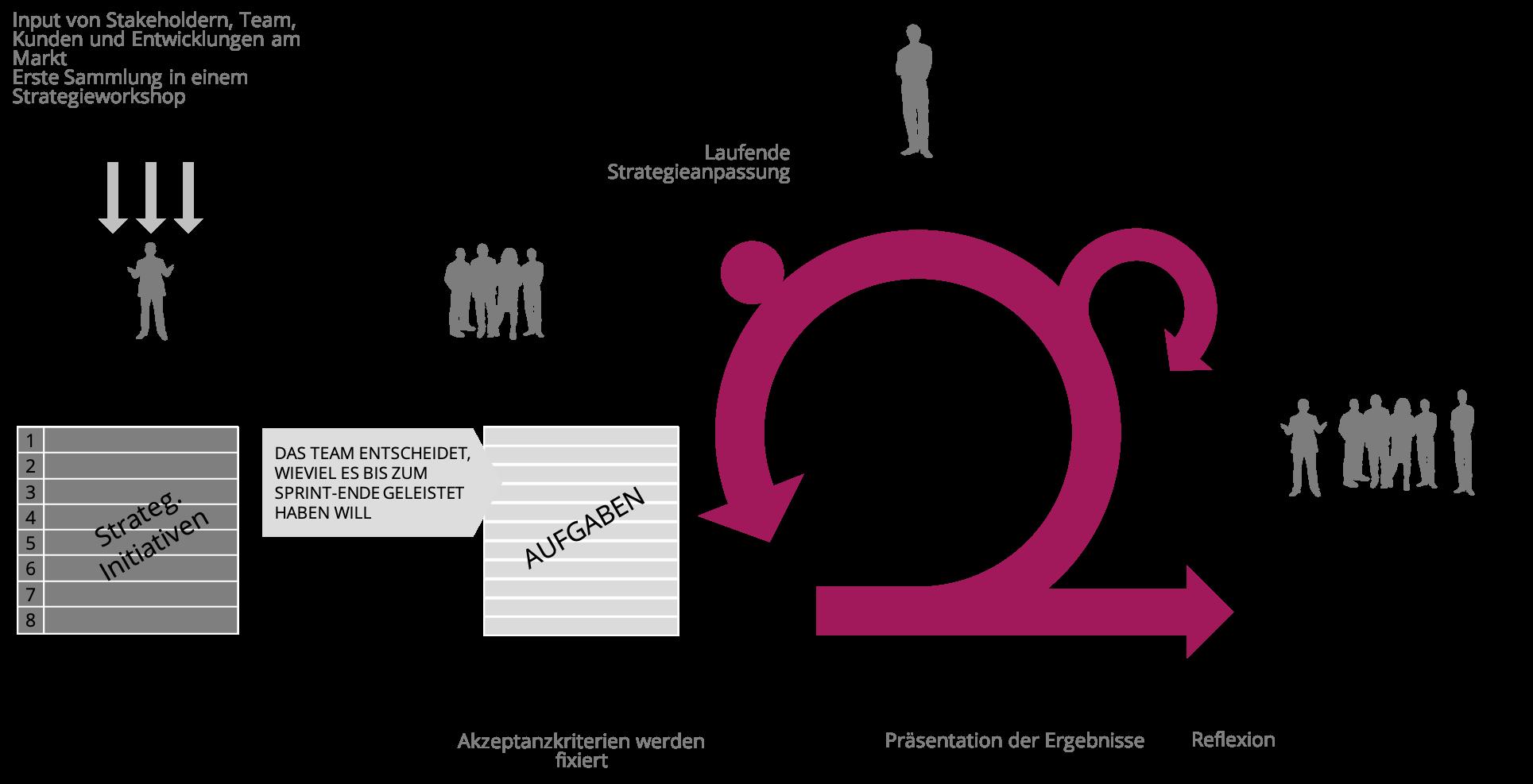 Agile Coaches begleiten die Implementierung zukunftsstarker Strategien
